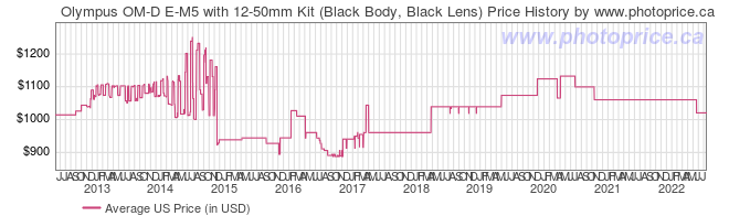 US Price History Graph for Olympus OM-D E-M5 with 12-50mm Kit (Black Body, Black Lens)