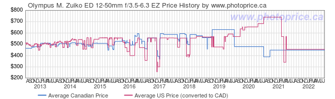 Price History Graph for Olympus M. Zuiko ED 12-50mm f/3.5-6.3 EZ
