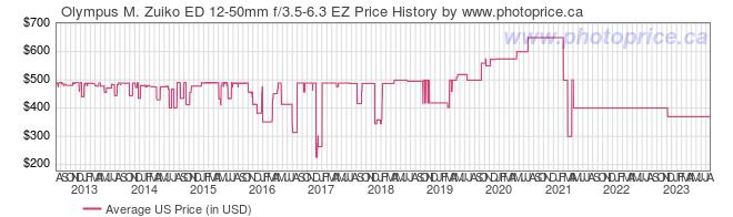 US Price History Graph for Olympus M. Zuiko ED 12-50mm f/3.5-6.3 EZ