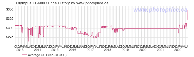 US Price History Graph for Olympus FL-600R