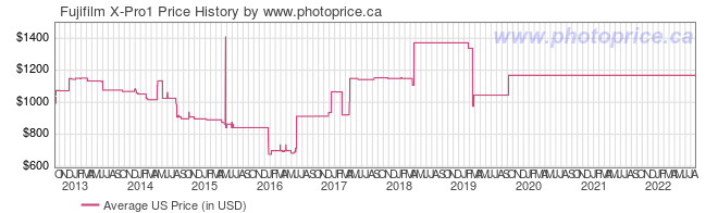 US Price History Graph for Fujifilm X-Pro1