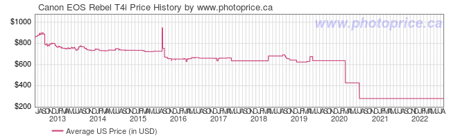 US Price History Graph for Canon EOS Rebel T4i