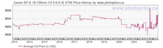 US Price History Graph for Canon EF-S 18-135mm f/3.5-5.6 IS STM