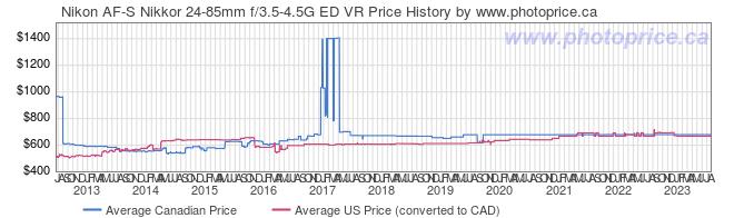 Price History Graph for Nikon AF-S Nikkor 24-85mm f/3.5-4.5G ED VR