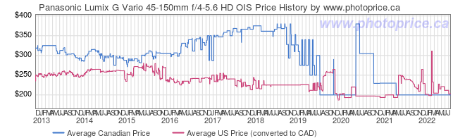 Price History Graph for Panasonic Lumix G Vario 45-150mm f/4-5.6 HD OIS