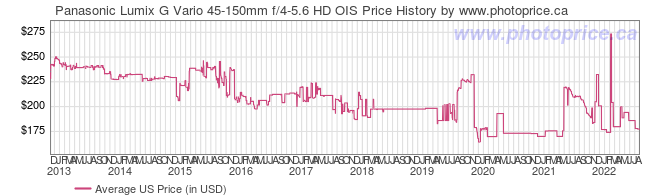 US Price History Graph for Panasonic Lumix G Vario 45-150mm f/4-5.6 HD OIS