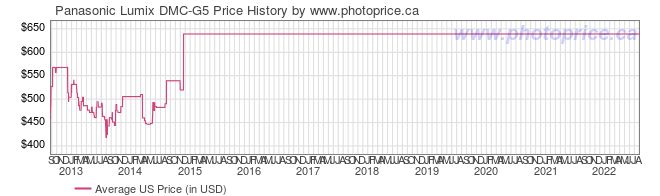 US Price History Graph for Panasonic Lumix DMC-G5