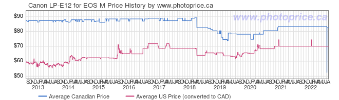 Price History Graph for Canon LP-E12 for EOS M