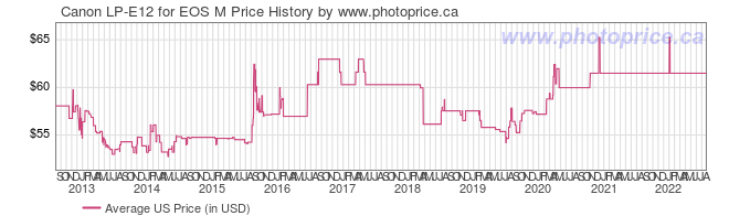 US Price History Graph for Canon LP-E12 for EOS M