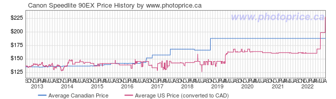Price History Graph for Canon Speedlite 90EX