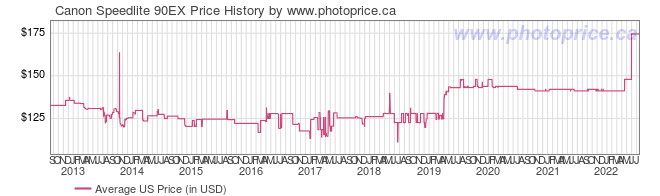 US Price History Graph for Canon Speedlite 90EX