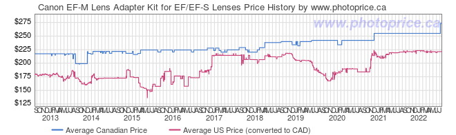 Price History Graph for Canon EF-M Lens Adapter Kit for EF/EF-S Lenses