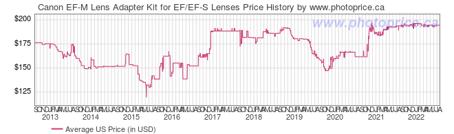 US Price History Graph for Canon EF-M Lens Adapter Kit for EF/EF-S Lenses