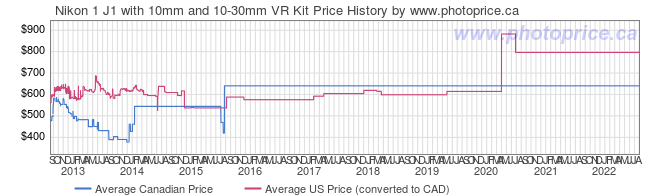 Price History Graph for Nikon 1 J1 with 10mm and 10-30mm VR Kit