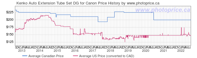 Price History Graph for Kenko Auto Extension Tube Set DG for Canon