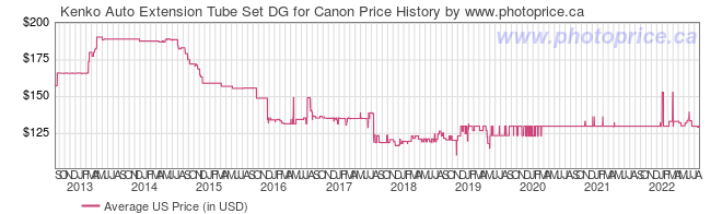 US Price History Graph for Kenko Auto Extension Tube Set DG for Canon