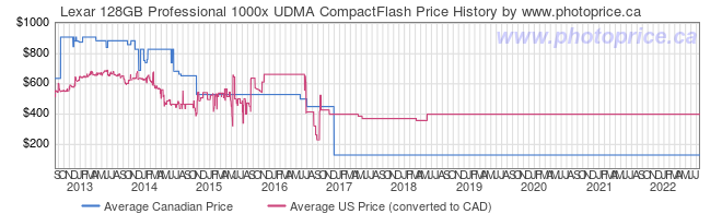 Price History Graph for Lexar 128GB Professional 1000x UDMA CompactFlash