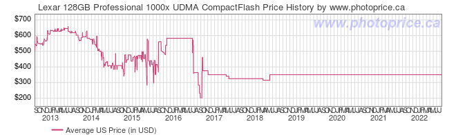 US Price History Graph for Lexar 128GB Professional 1000x UDMA CompactFlash