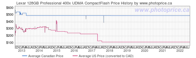Price History Graph for Lexar 128GB Professional 400x UDMA CompactFlash