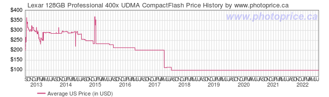 US Price History Graph for Lexar 128GB Professional 400x UDMA CompactFlash