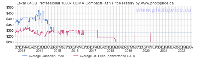 Price History Graph for Lexar 64GB Professional 1000x UDMA CompactFlash