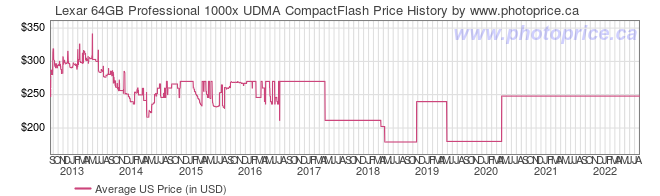 US Price History Graph for Lexar 64GB Professional 1000x UDMA CompactFlash