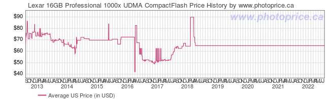 US Price History Graph for Lexar 16GB Professional 1000x UDMA CompactFlash