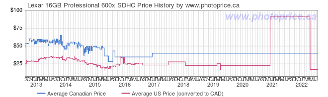 Price History Graph for Lexar 16GB Professional 600x SDHC