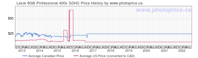 Price History Graph for Lexar 8GB Professional 400x SDHC