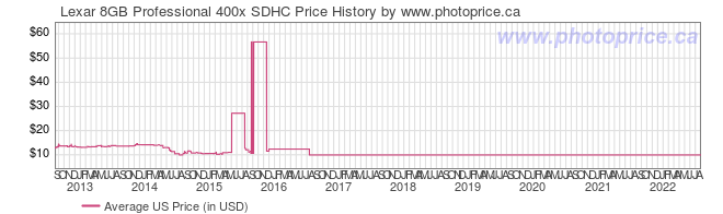 US Price History Graph for Lexar 8GB Professional 400x SDHC