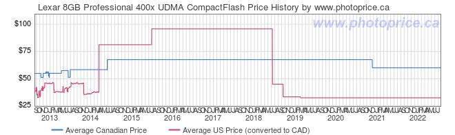 Price History Graph for Lexar 8GB Professional 400x UDMA CompactFlash