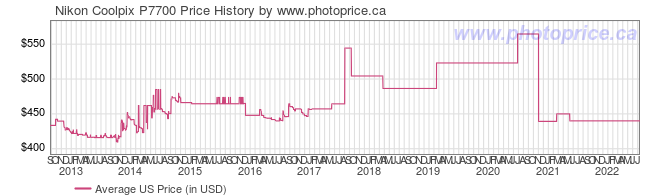 US Price History Graph for Nikon Coolpix P7700