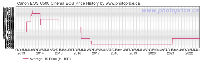 US Price History Graph for Canon EOS C500 Cinema EOS