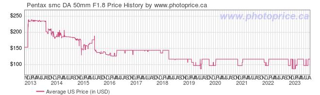 US Price History Graph for Pentax smc DA 50mm F1.8