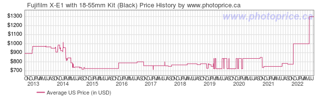 US Price History Graph for Fujifilm X-E1 with 18-55mm Kit (Black)