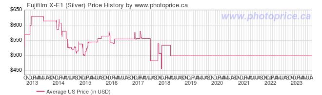 US Price History Graph for Fujifilm X-E1 (Silver)