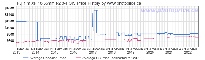 Price History Graph for Fujifilm XF 18-55mm f/2.8-4 OIS