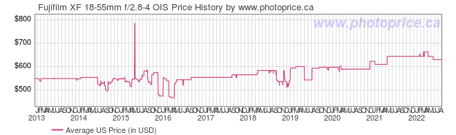 US Price History Graph for Fujifilm XF 18-55mm f/2.8-4 OIS