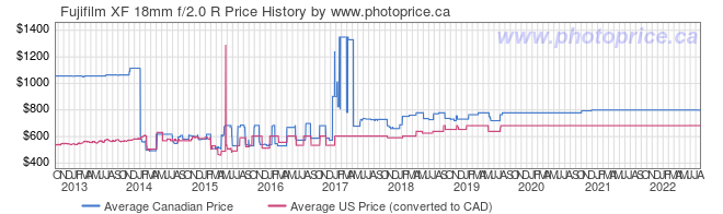 Price History Graph for Fujifilm XF 18mm f/2.0 R