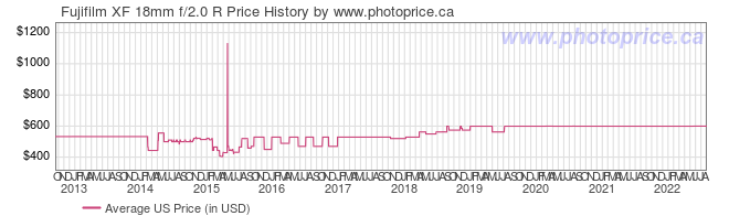 US Price History Graph for Fujifilm XF 18mm f/2.0 R