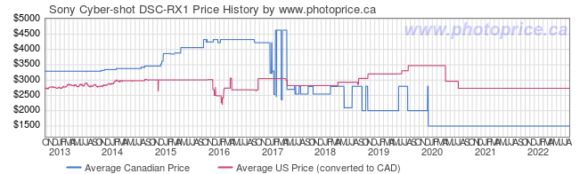 Price History Graph for Sony Cyber-shot DSC-RX1