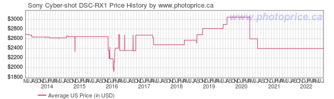 US Price History Graph for Sony Cyber-shot DSC-RX1