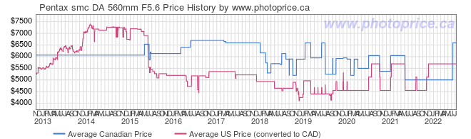 Price History Graph for Pentax smc DA 560mm F5.6