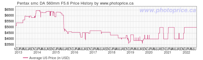 US Price History Graph for Pentax smc DA 560mm F5.6