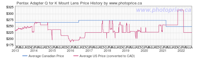 Price History Graph for Pentax Adapter Q for K Mount Lens