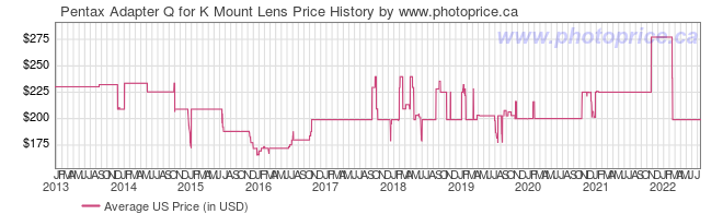 US Price History Graph for Pentax Adapter Q for K Mount Lens