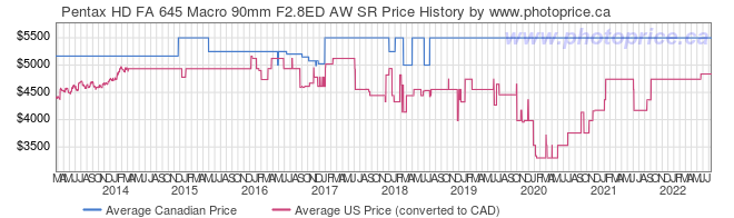 Price History Graph for Pentax HD FA 645 Macro 90mm F2.8ED AW SR