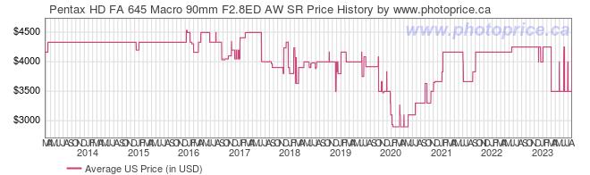 US Price History Graph for Pentax HD FA 645 Macro 90mm F2.8ED AW SR