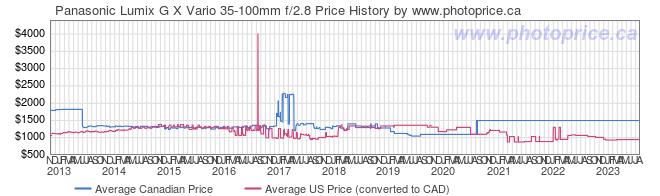 Price History Graph for Panasonic Lumix G X Vario 35-100mm f/2.8