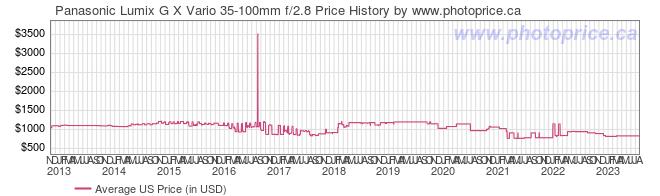 US Price History Graph for Panasonic Lumix G X Vario 35-100mm f/2.8
